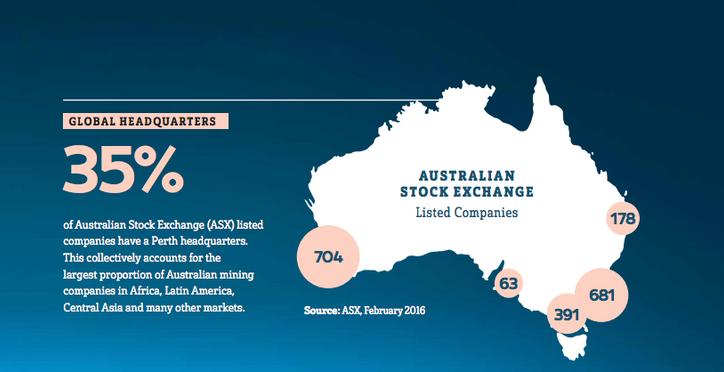 Perth: a hub for leading global companies