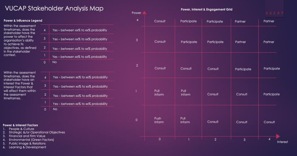 VUCAP Stakeholder Analysis Map
