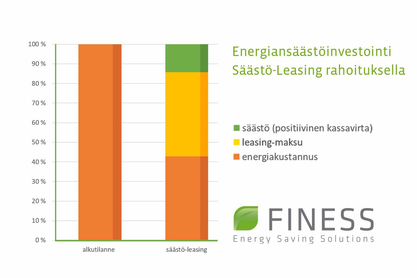 Finbess_Energy_Saasto-Leasing_tuo_jopa_p