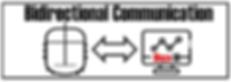 Blaze-Mettler Bi-directional communcatio