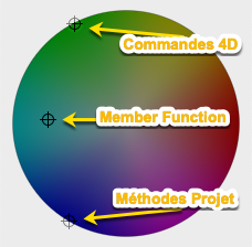 Colors of 4D commands, member functions and project methods.
