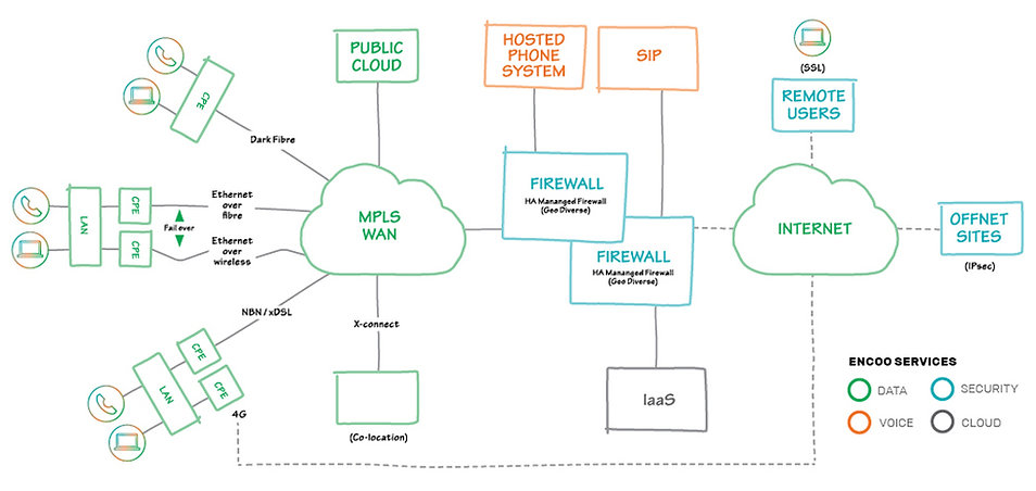 ENCOO Network Diagram FA + Services Key.