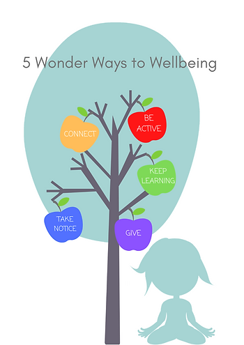 Wonder Ways to Wellbeing.png