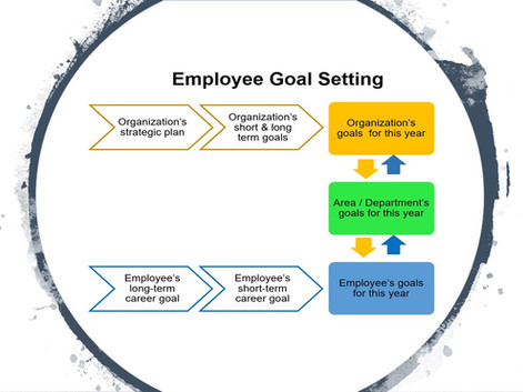 Goal Setting, Why Bother?