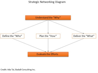 Is Your Networking Strategic Enough?