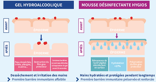 difference-gel-hydroalcoolique-mousse-mains
