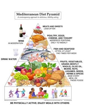 nowa piramida żywieniowa, dieta śródziemnomorska