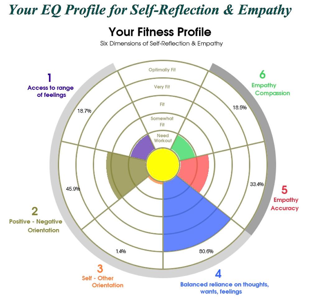 profil inteligencji emocjonalnej