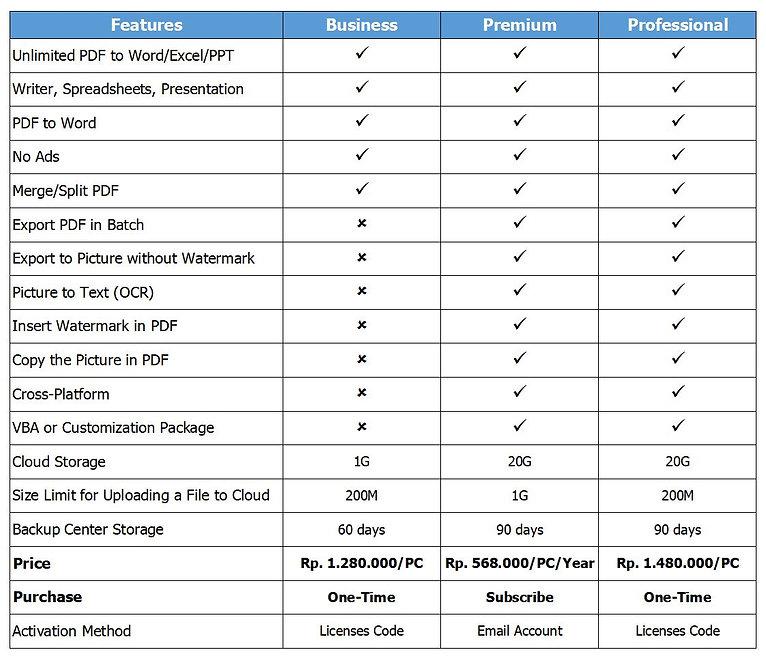 Comparison WPS Business, Premium, Profes