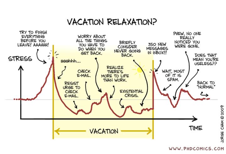 VacationRelaxation_GraphJorgeCham2009_edited.png