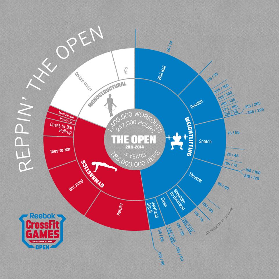 Open-Movement-Chart