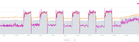 Determining Your FTP and increasing VO2 Max
