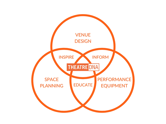 TheatreDNA Project Overview Diagram