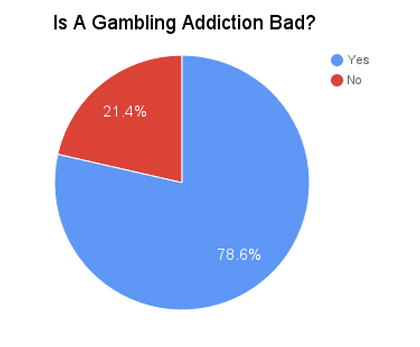 Gambling addiction and losses on axes how to stop gambling urges