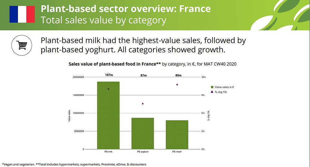 In France, plant-based milk is the altprotein in highest demand