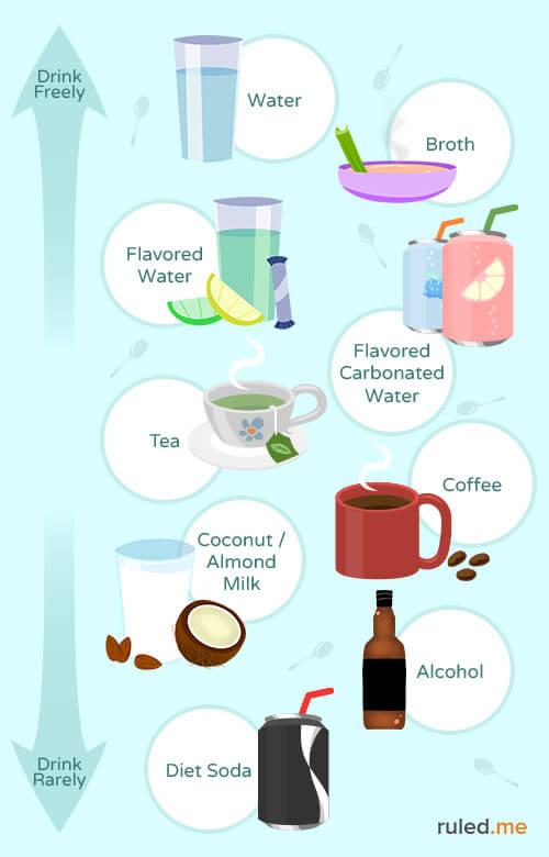 Keto-friendly beverages