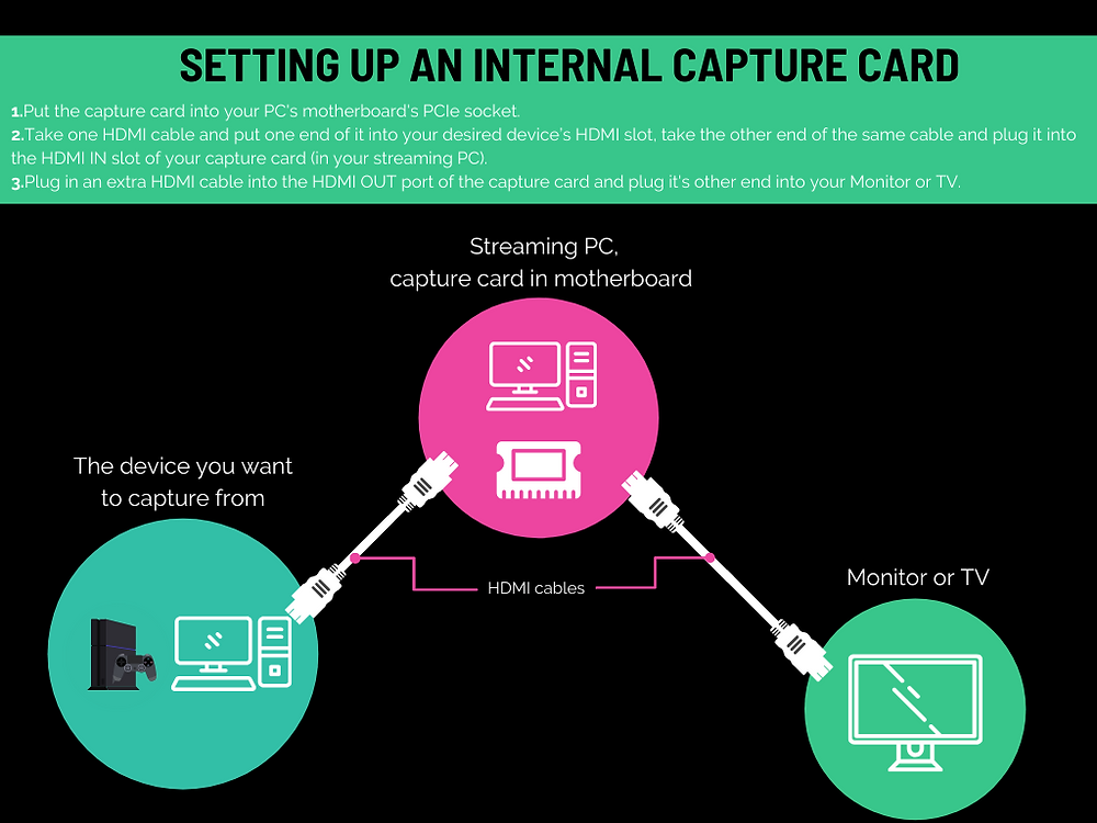 setup map for internal capture cards