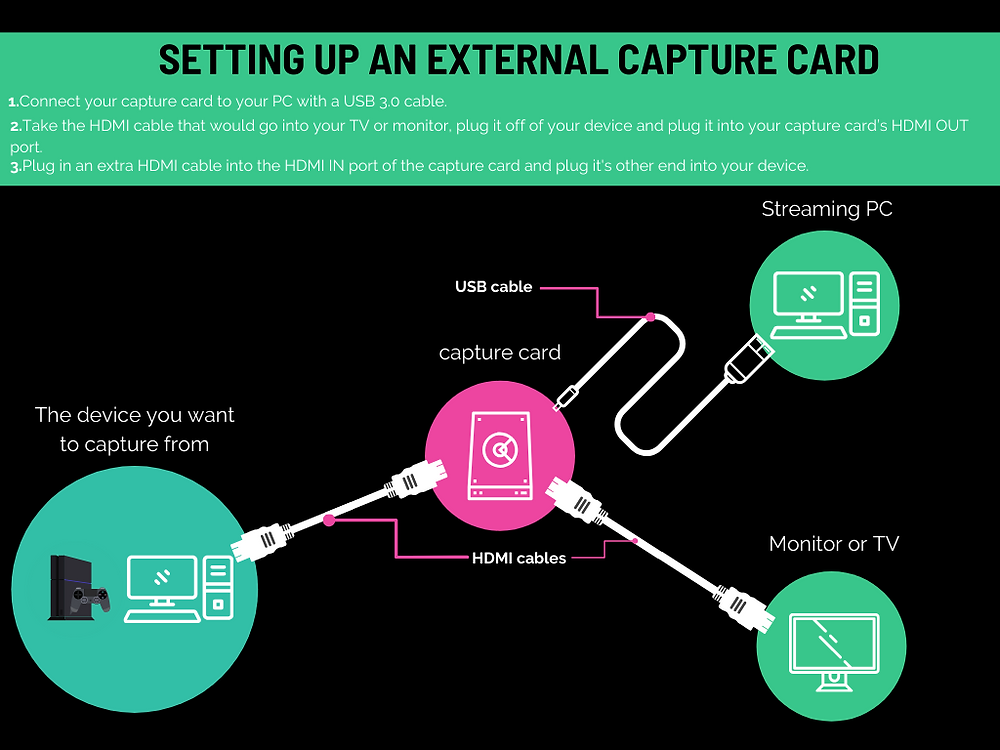 Capture card set up map