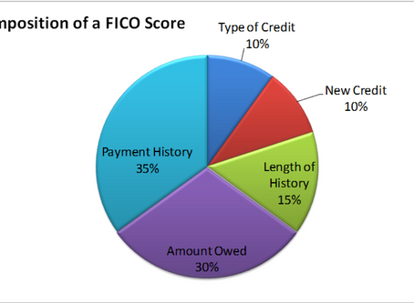 What is a Credit Score and Why Does it Matter?