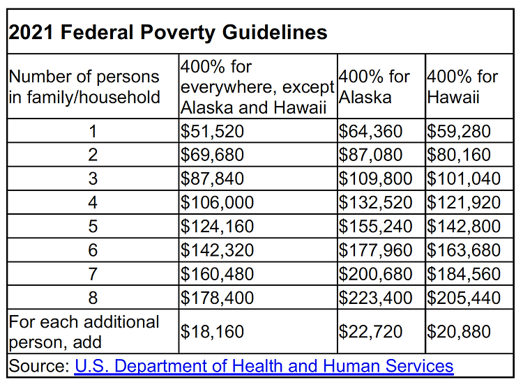 icc table federal guidelines.png