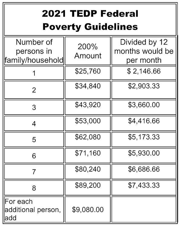 tedp 2021 federal poverty guidelines.png