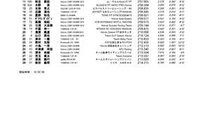 全日本ロードレース最終戦。2日目