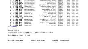 全日本ロードレース最終戦 予選日