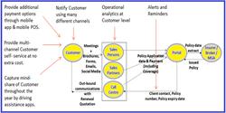 Retail Renewals