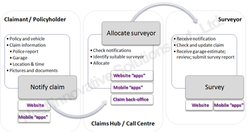 Claims Automation