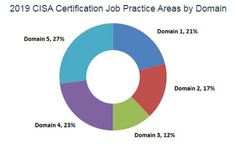 CISA Job praxctices.JPG