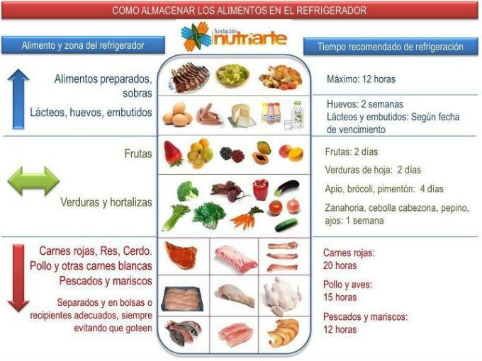 fuente Fundación Nutriarte