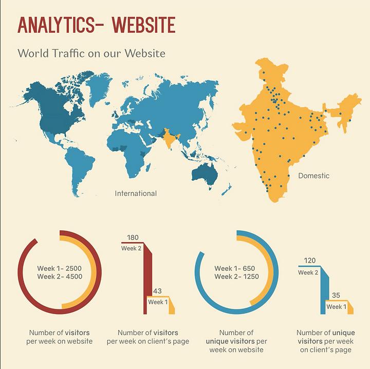 Ahimsa's Website Analytics