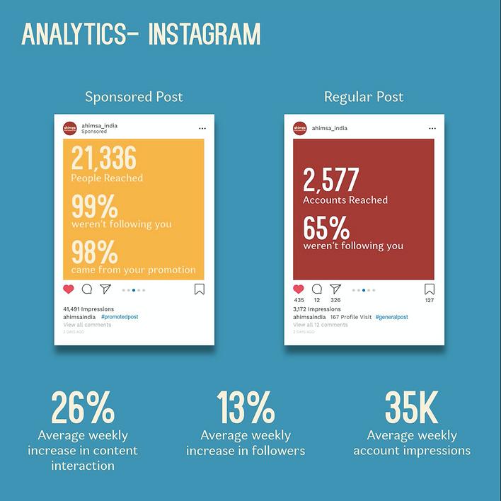 Ahimsa's Instagram Analytics