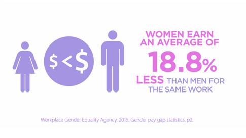 earn 18.8 percent less_GG.png