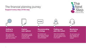 The Financial Planning Journey