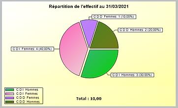 repartition effectif.PNG