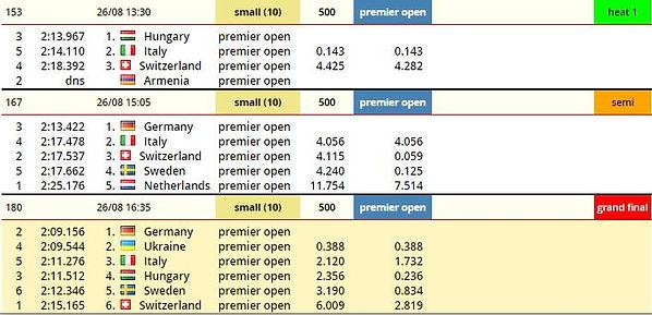Brandenburg 500m premier open SB.JPG