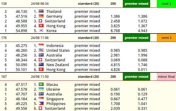 Pattaya 200m premier mixed standard .JPG