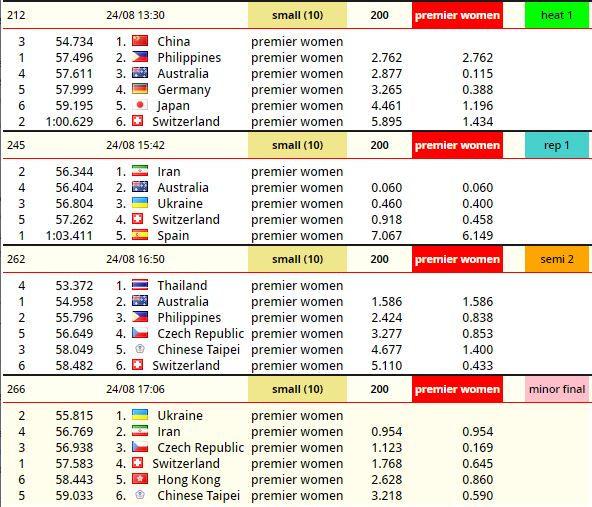 Pattaya 200m premier women SB.JPG