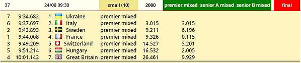 Brandenburg 2000m premier mixed SB.JPG