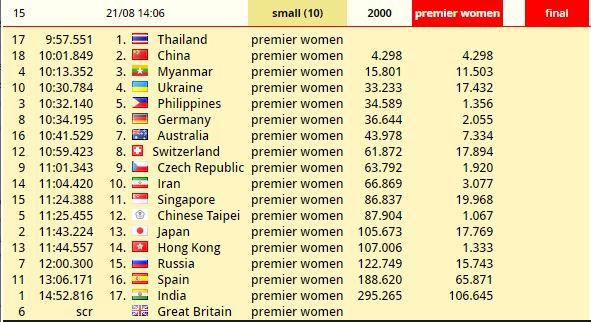 Pattaya 2000m premier women SB .JPG