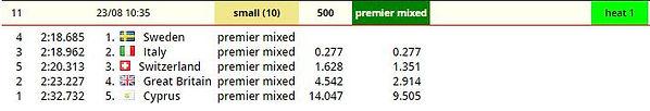 Brandenburg 500m premier mixed heat 1 SB