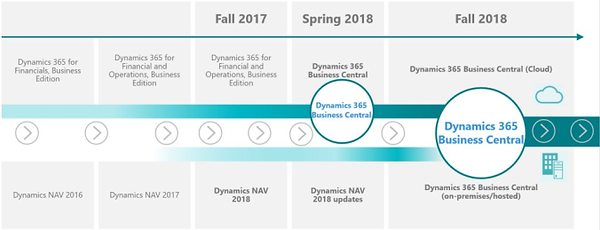 Roadmap Business Central