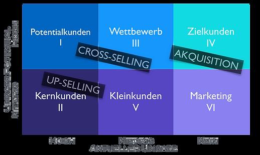 Vertriebsentwicklung Cross selling
