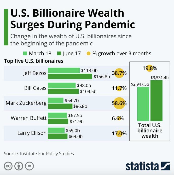 U.S. Billionaires Wealth Surges During Pandemic