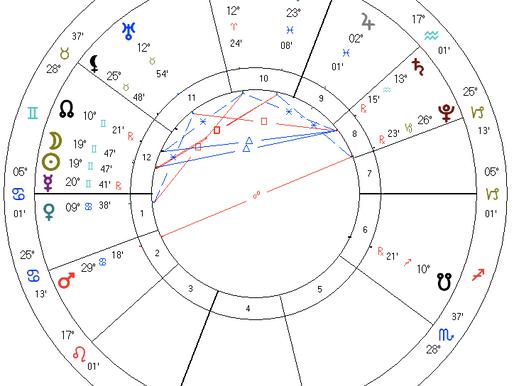 Gemini Solar Eclipse Astrology