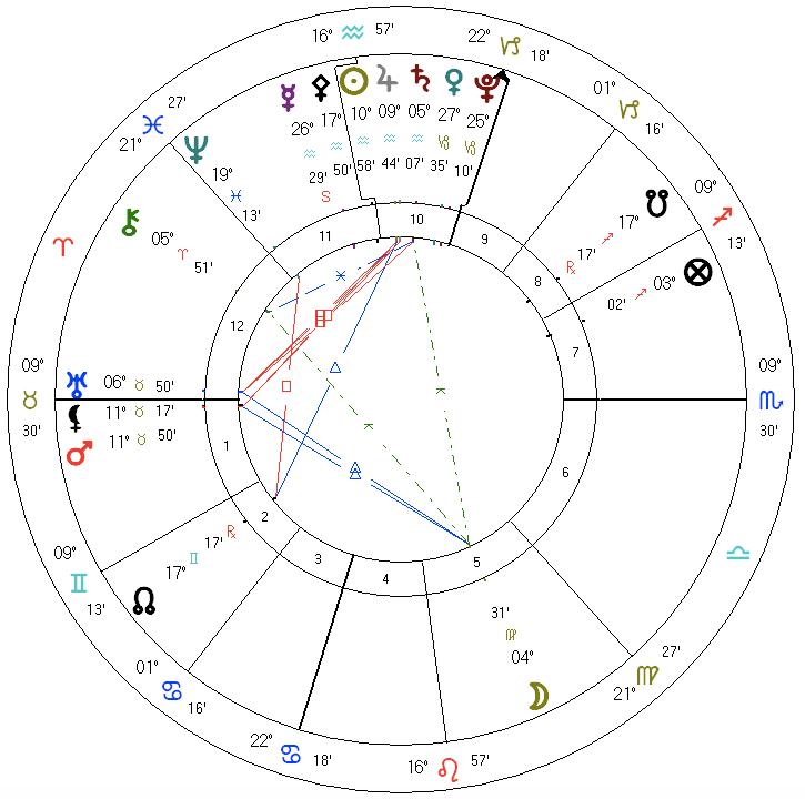 Astrology chart Mercury retrograde Aquarius Jan. 30, 2021
