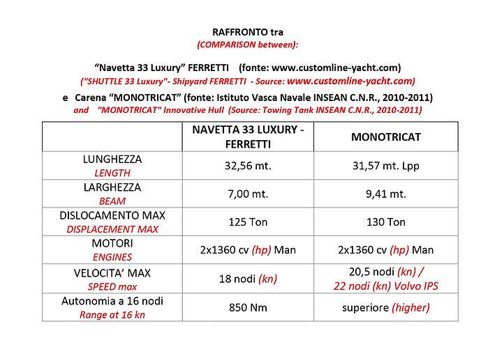 Raffronto MONOTRICAT-FERRETTI 33 LUXURY.