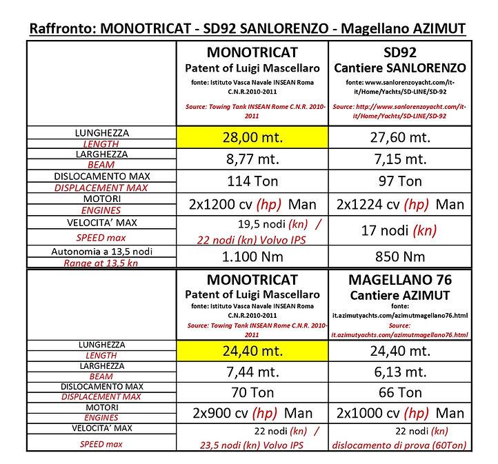 Raffronto Monotricat-SD92SanLorenzo-Mage