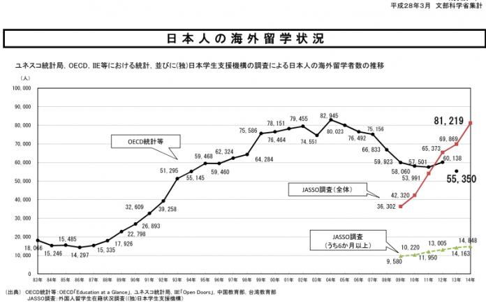 日本人の海外留学状況